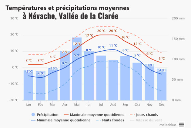 Weather forecast, climate, average temperatures in Névache, Clarée Valley (French Alps)